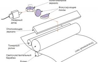Схема принципа лазерной печати